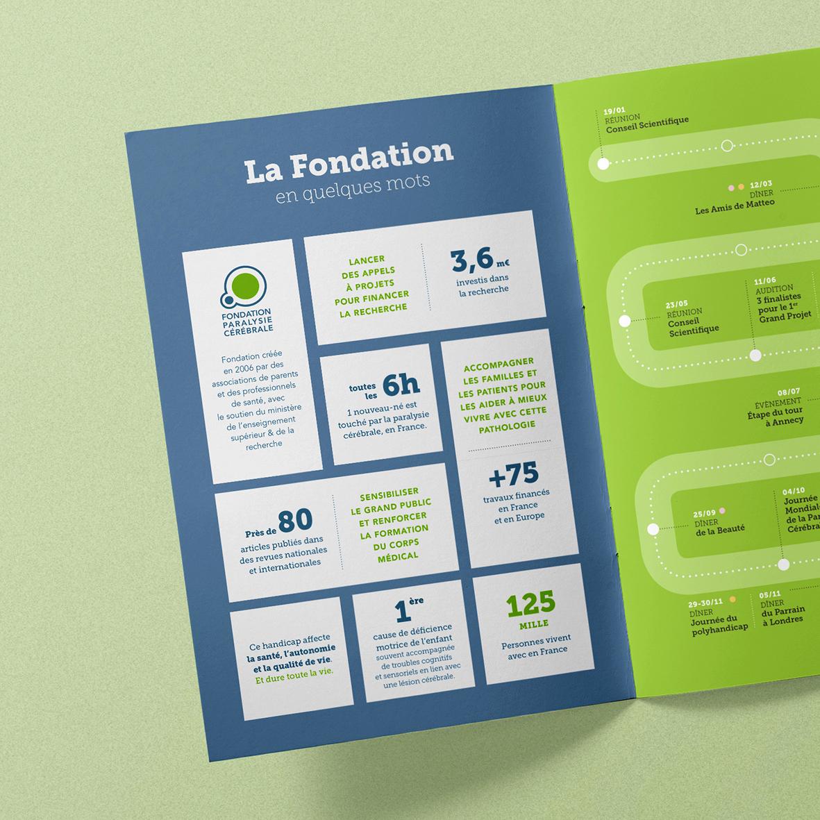 designer graphique freelance - rapport d'activité Fondation Paralysie Cérébrale