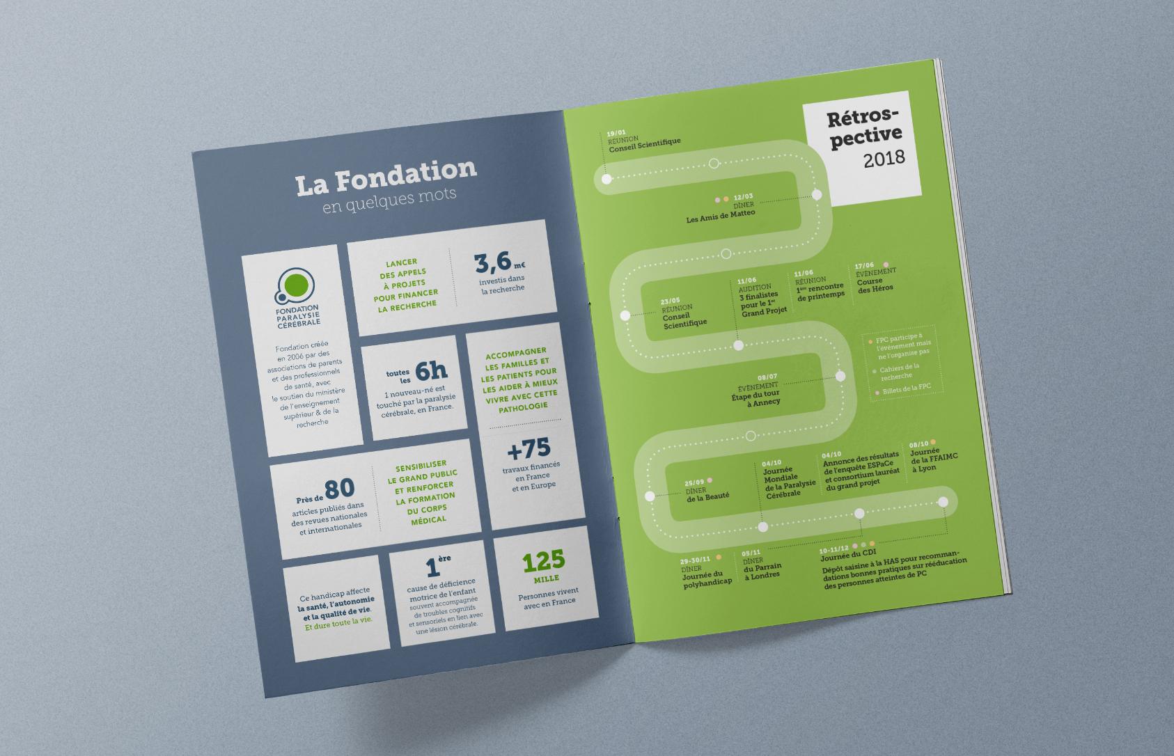 Rapport d'activité 2019 de la Fondation Paralysie cérébrale
